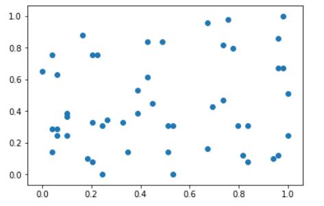可以看到点的横坐标和纵坐标都处于0-1之间了