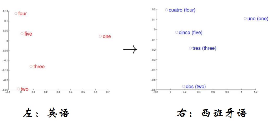 英语和西班牙语对比