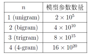 模型参数数量与n的关系
